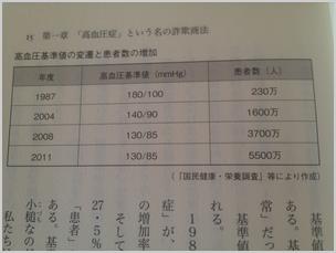 高血圧基準値